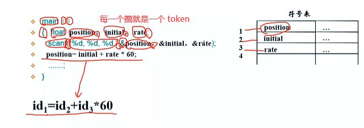 第1周-编译原理-3月6日