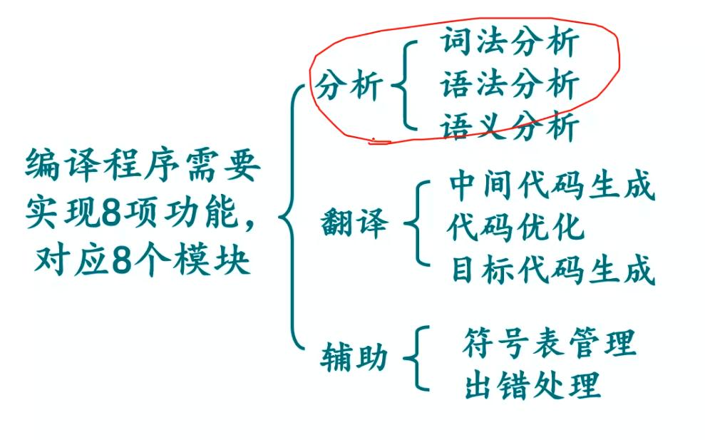 第2周-编译程序需要实现的8项功能 对应8个模块